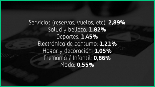 ratio de conversion ecommerce por sector