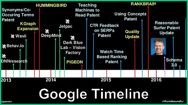 Evolución de Google