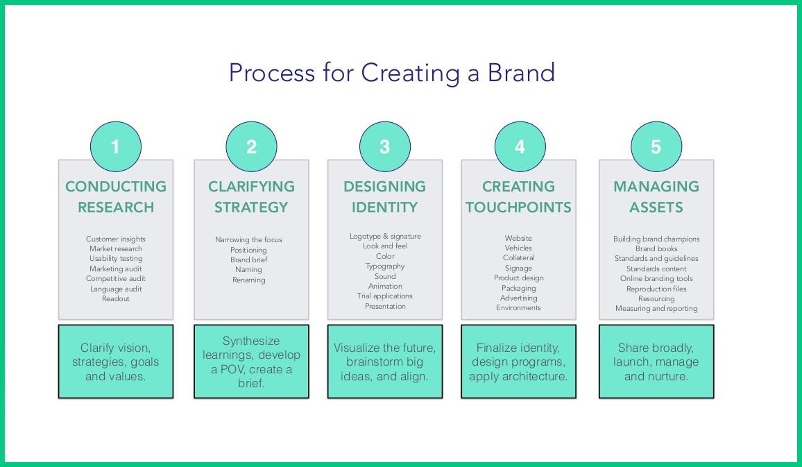 proceso para crear una marca